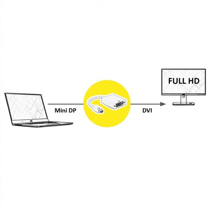 Imagine Adaptor Mini Displayport la DVI-D 24+1 pini T-M alb, Roline 12.03.3128-1
