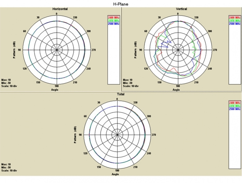 Imagine Antena WLAN 802.11 b/g/n N plug 5 dBi omnidirectionala, Delock 35021