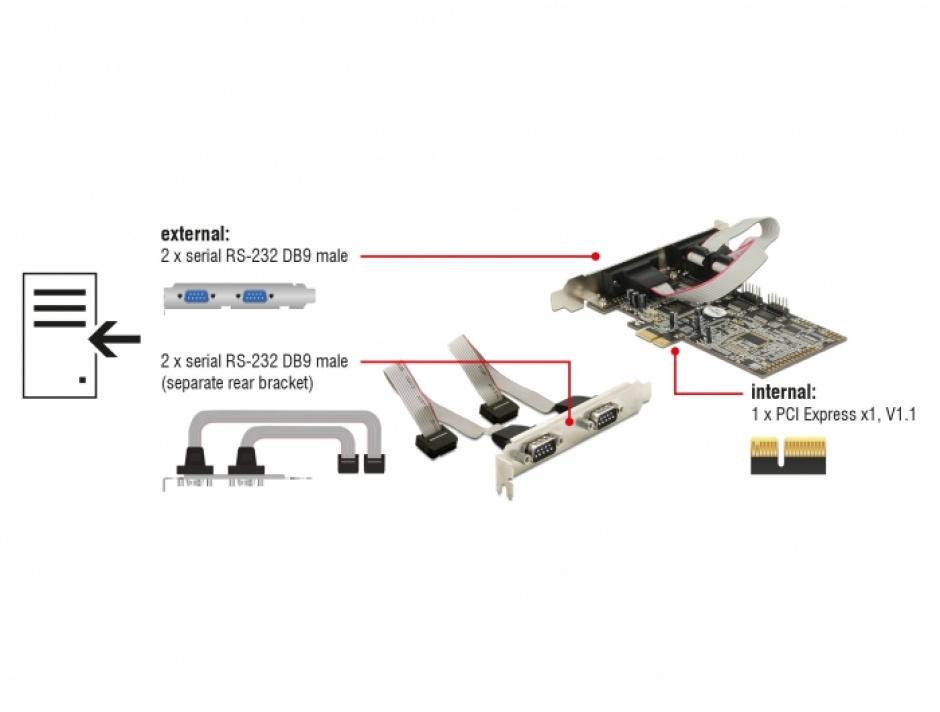 Imagine PCI Express cu 4 x Serial RS232, Delock 89178-3