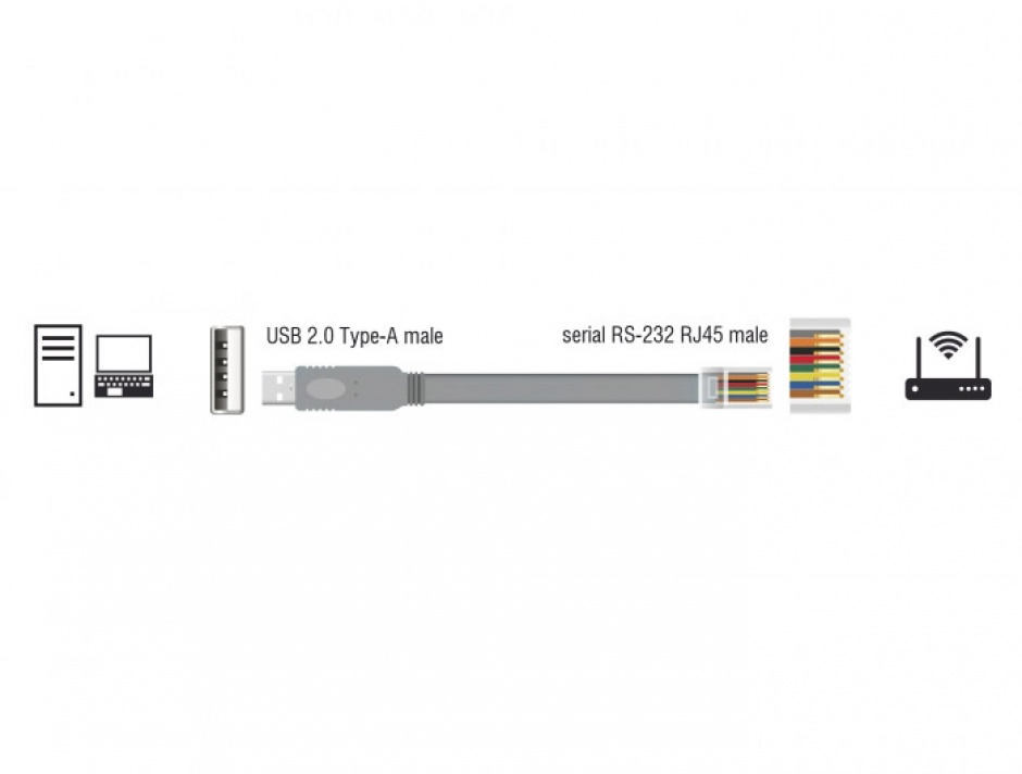 Imagine Cablu USB la Serial RS-232 RJ45 (pentru router Cisco) T-T 5m Gri, Delock 63308-2