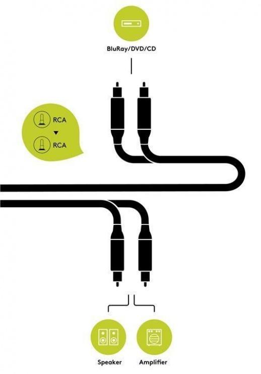 Imagine Cablu audio 2 x RCA la 2 x RCA CCS T-T 1.5m, Goobay 77337-4