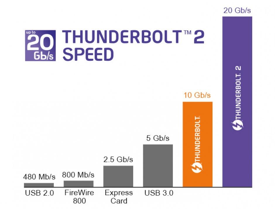 Imagine Cablu Thunderbolt 2 T-T 2m Negru, Delock 83150-2