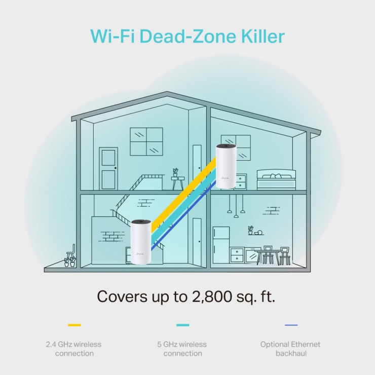 Imagine Sistem Mesh Wi-Fi pentru intreaga casa AC1200, TP-LINK Deco M4-4