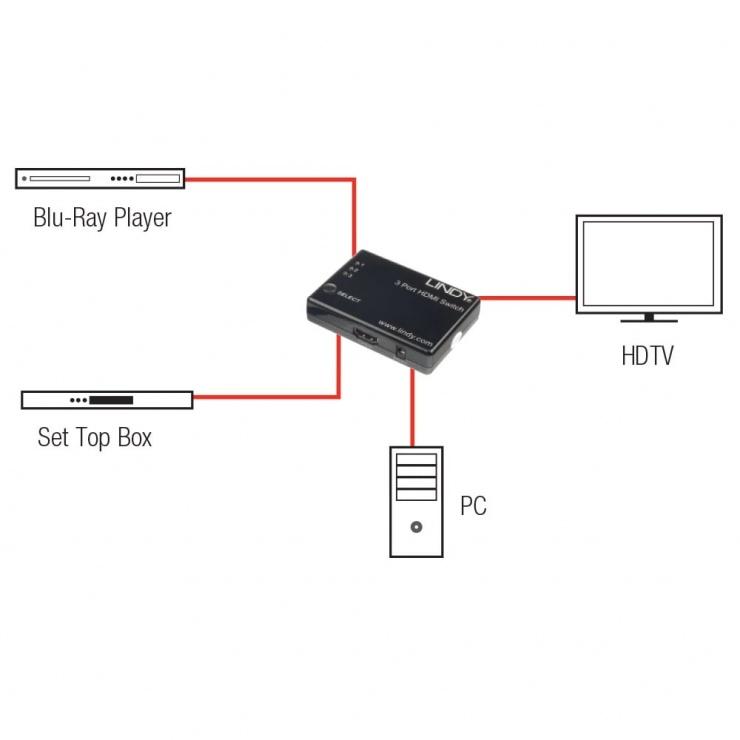 Imagine Switch HDMI 3 porturi cu telecomanda 3D, Lindy L38033-4