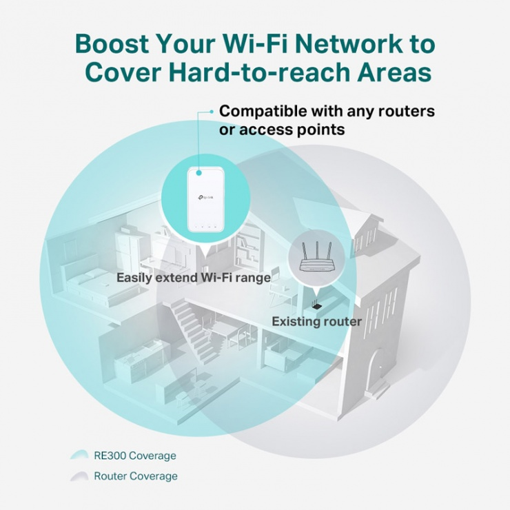 Imagine Range Extender Wi-Fi Mesh AC1200, TP-LINK RE300-3