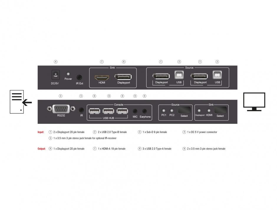 Imagine KVM Switch Displayport 2 porturi, USB si Audio, Delock 11367