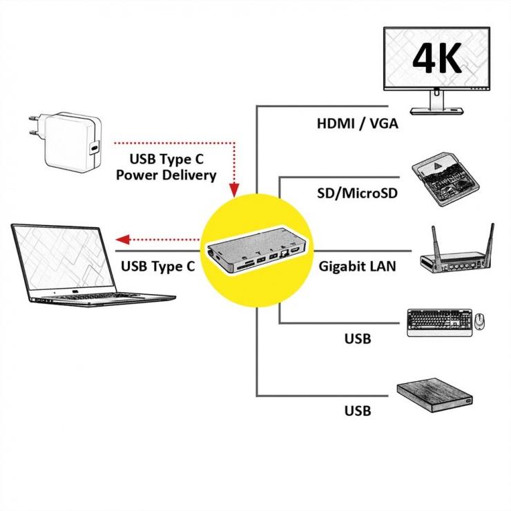 Imagine Docking station USB-C la HDMI 4K60Hz/VGA/2 x USB 3.1 Gen 1/LAN/PD/Cititor de carduri, Roline-4