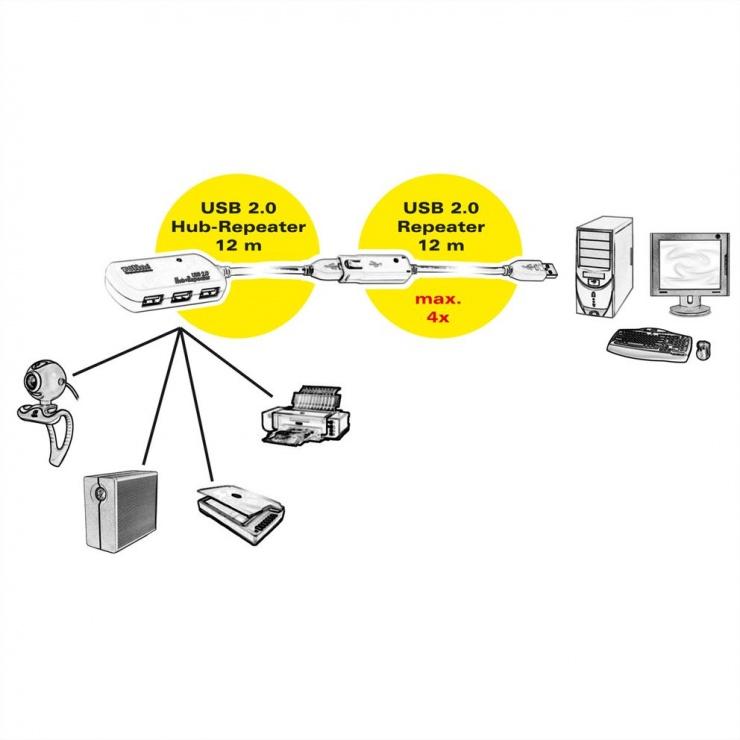 Imagine Cablu prelungitor USB 2.0 activ 4 porturi cu repeater 12m, Roline 12.04.1085-2
