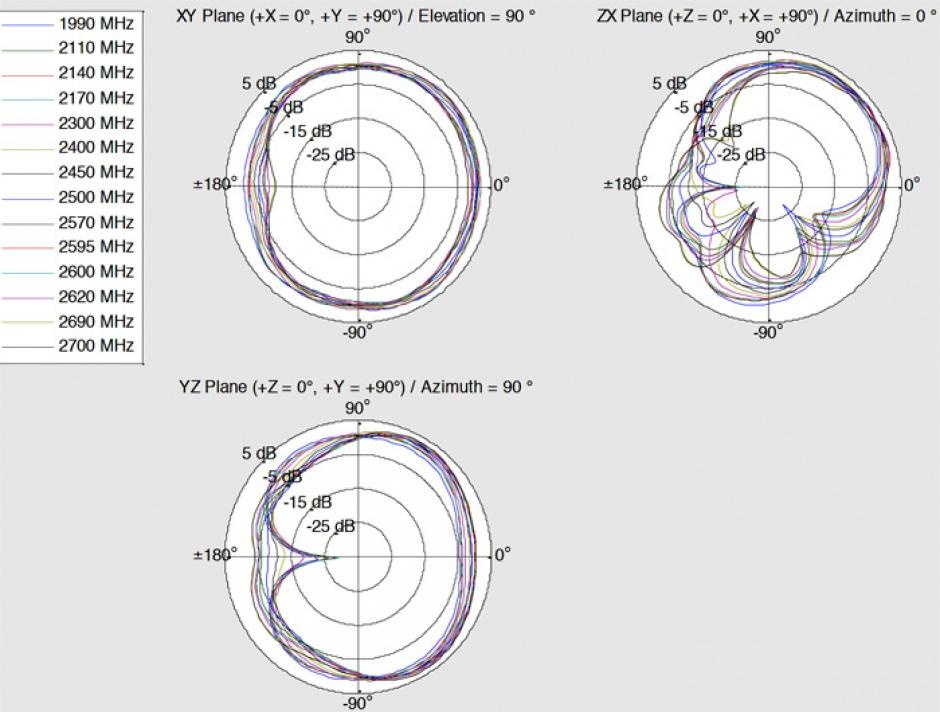 Imagine Antena LTE WLAN Dual Band SMA 1 - 4 dBi omnidirectional rotabila, Delock 12408