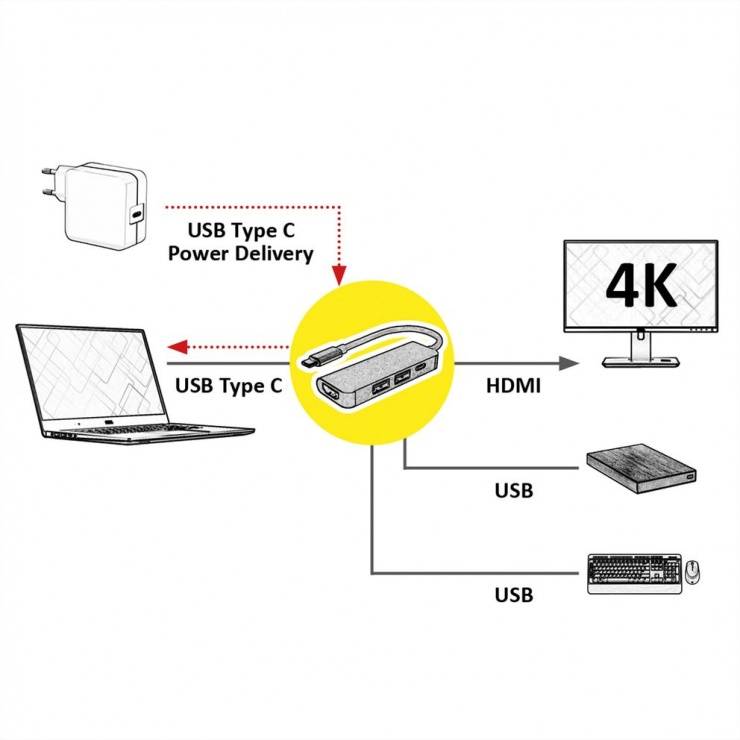 Imagine Docking Station USB-C la HDMI 4K, 2 x USB 3.0, 1 x USB-C PD, Value 12.99.1042-1