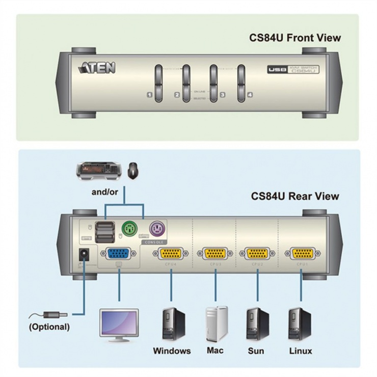 Imagine KVM Switch PS/2-USB VGA cu 4 porturi, Aten CS84U-1