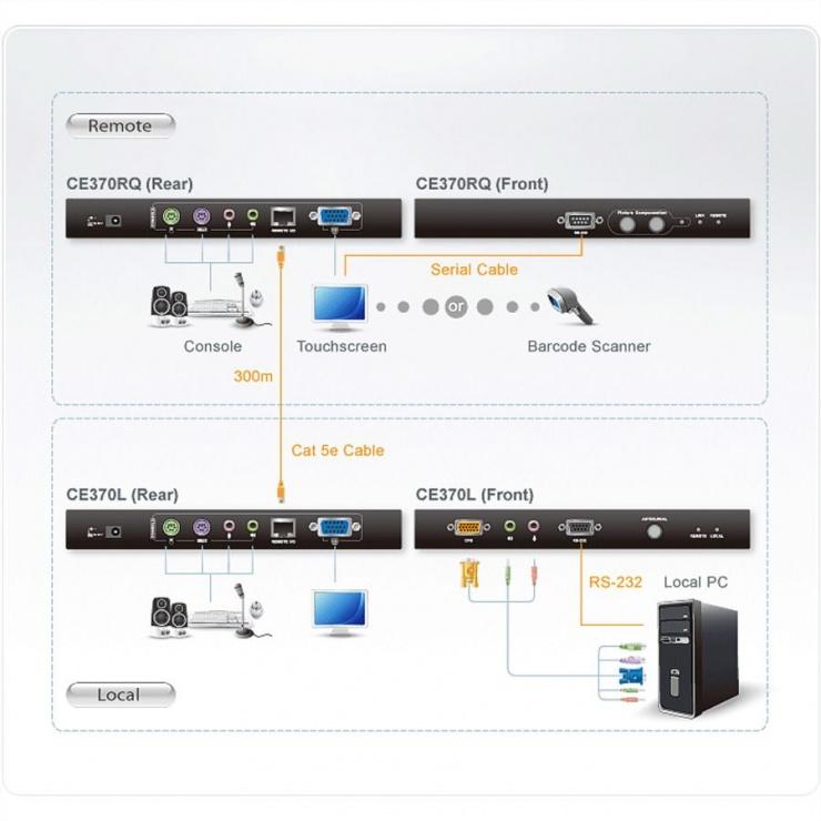 Imagine KVM Extender PS/2 VGA/Audio Cat 5 cu Deskew de pana la 300m, Aten CE370-1