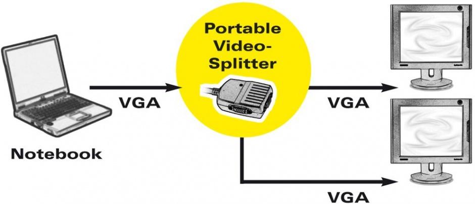 Imagine Spliter portabil VGA 2 porturi, Value 14.99.3523-1