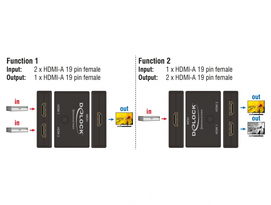 Imagine Switch HDMI 2 porturi bidirectional 4K 60 Hz, Delock 18749