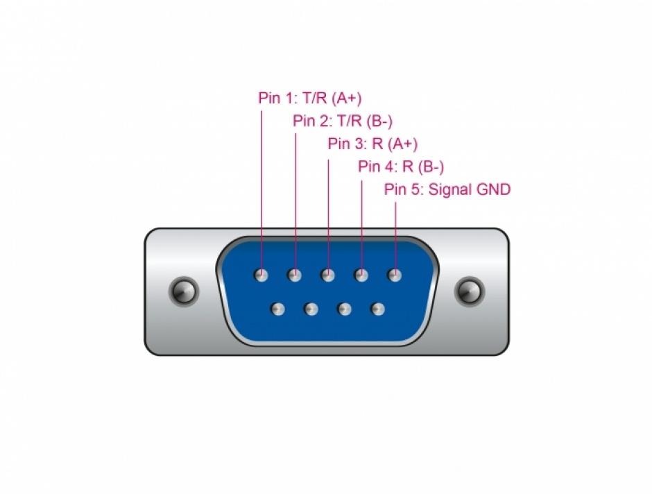 Imagine Adaptor USB la Serial RS-422/485 DB9 FTDI, Delock 66286