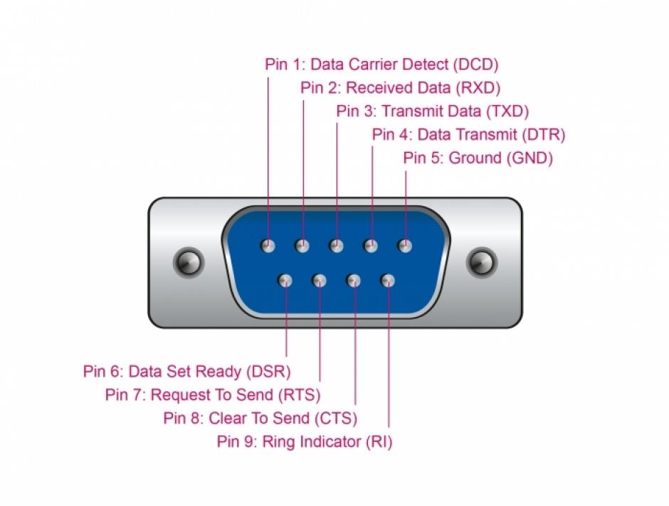 Imagine Adaptor USB la Serial RS-232/422/485 15 kV ESD 1.8m, Delock 87741