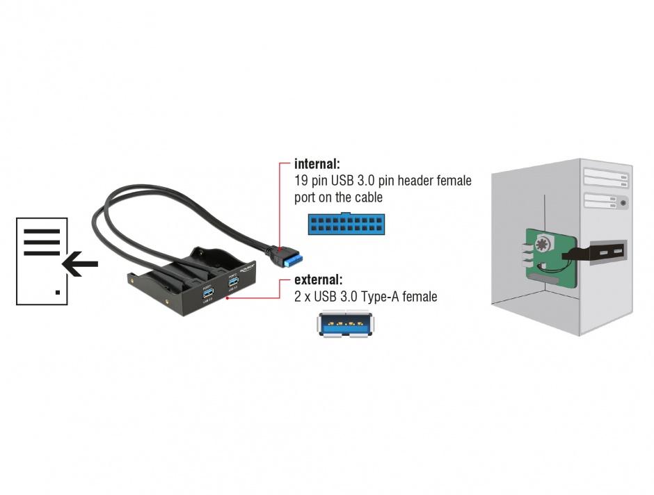 Imagine Front Panel cu 2 X USB 3.0, pinheader USB 3.0 19pini, Delock 61896