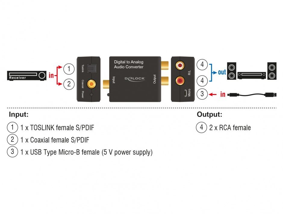 Imagine Convertor audio digital S/PDIF la analog RCA HD, Delock 63477