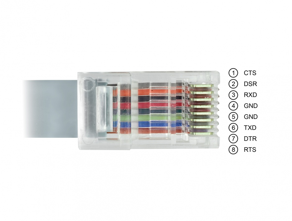 Imagine Cablu USB la Serial RS-232 RJ45 (pentru router Cisco) T-T 0.5m Gri, Delock 63920