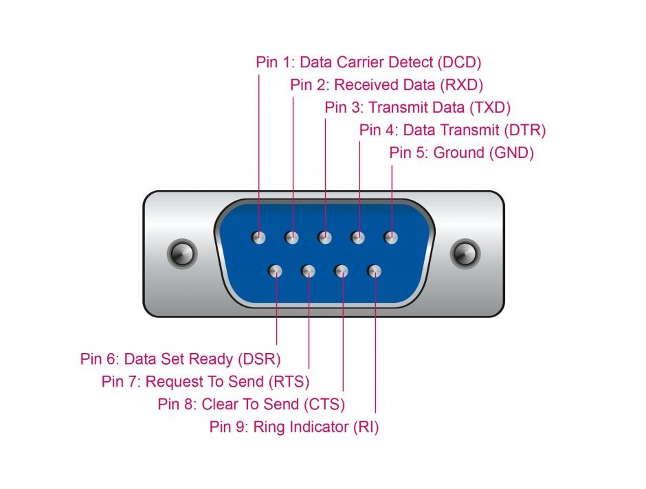 Imagine Adaptor USB la Serial DB9 RS-232 Prolific cu indicator LED, Delock 64073