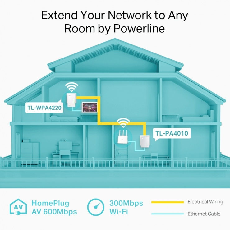 Imagine Kit 2 adaptoare Powerline Extender Wi-Fi AV600 300Mbps, TP-Link TL-WPA4220KIT-3