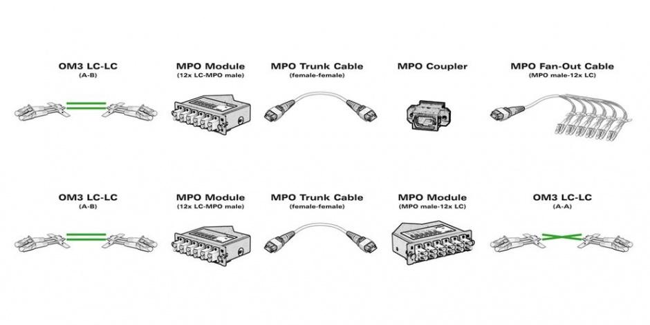 Imagine Cupla Fibra optica MPO - MPO M-M, Value 21.99.1106-2