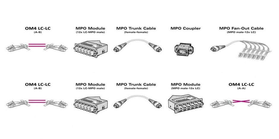Imagine Cablu fibra optica MPO - MPO OM4 Mov LSOH 10m, Value 21.99.1103-1