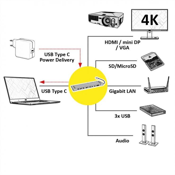 Imagine Docking Station USB-C la 4K HDMI/Mini DP, VGA, 3 x USB 3.0, 1 x SD/Micro SD Card Reader, 1 x USB-C P