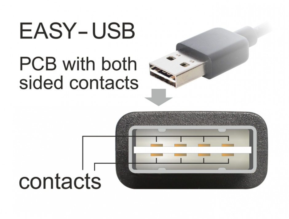 Imagine Cablu prelungitor EASY-USB 2.0 tip A unghi stanga/dreapta T-M 0.5m Alb, Delock 85178