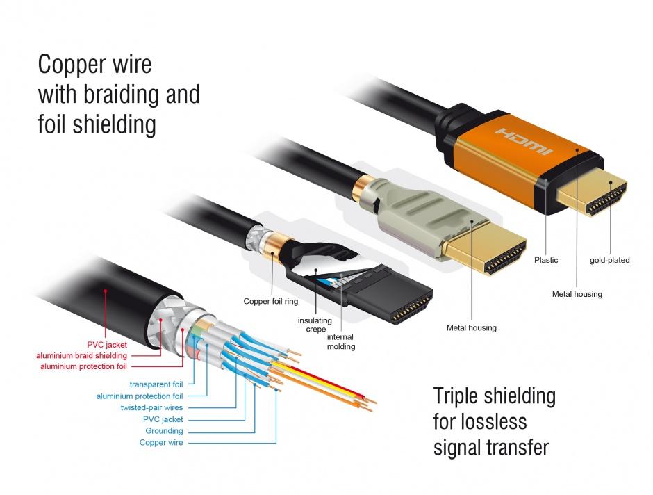 Imagine Cablu Ultra High Speed HDMI 8K60Hz/4K240Hz T-T 1.5m Negru, Delock 85728