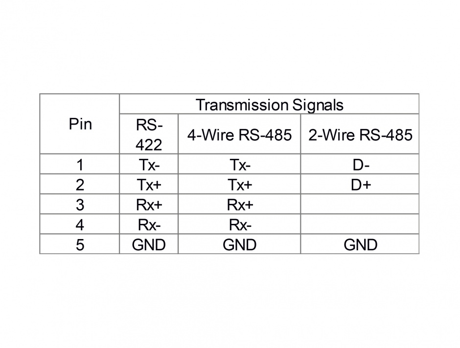 Imagine Adaptor USB la 2 x serial RS-422/485, Delock 87586