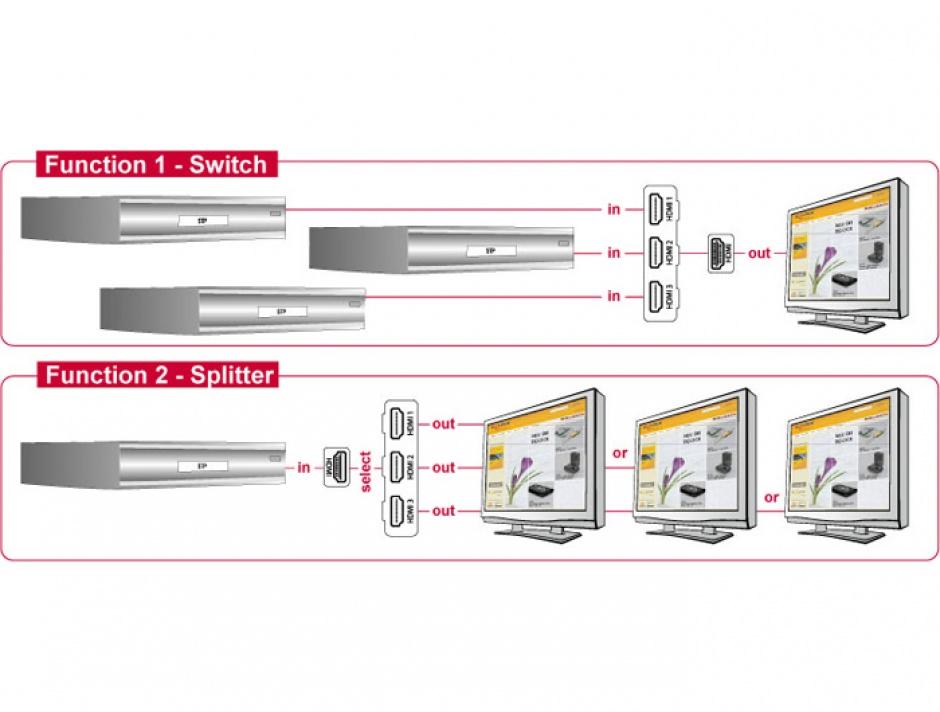 Imagine Switch HDMI 3-1 bidirectional, Delock 87619