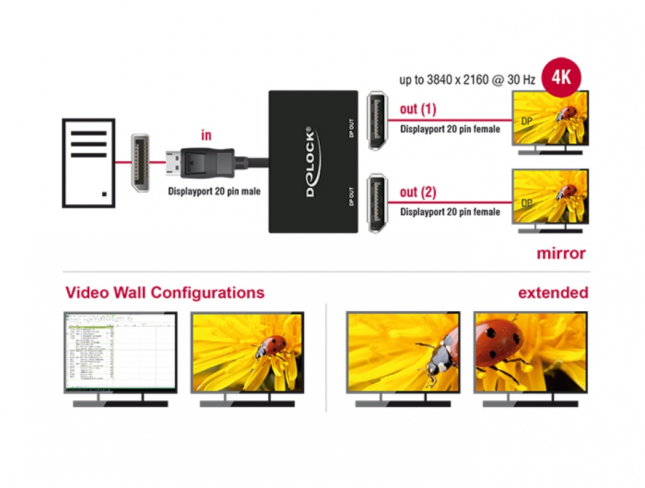Imagine Multiplicator 2 porturi Displayport v1.2 4K, Delock 87665