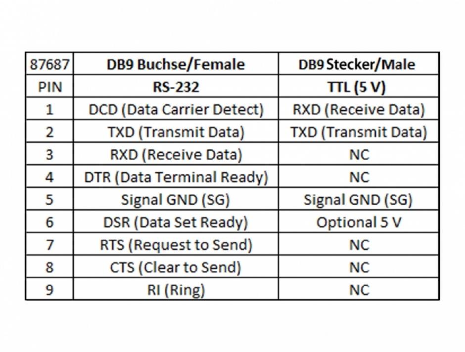 Imagine Convertor Serial RS-232 DB9 la Serial TTL / CMOS 5V DB9 M-T cu protectie ESD 3kV si extended tempera