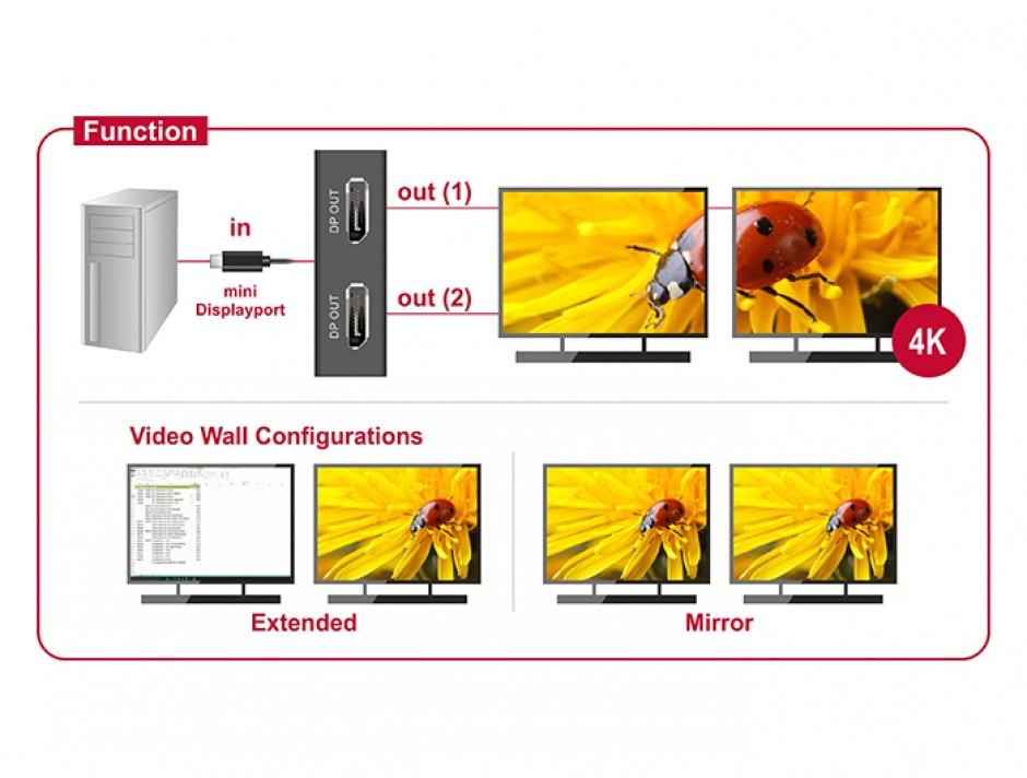 Imagine Multiplicator mini Displayport la 2 x Displayport v1.2 4K, Delock 87695