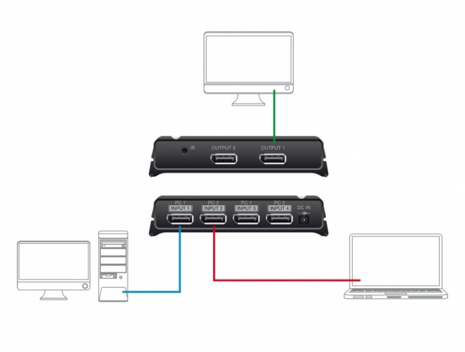 Imagine Switch 2 x 2 DisplayPort la 1 x 2 DisplayPort 8K@30Hz, Delock 87750
