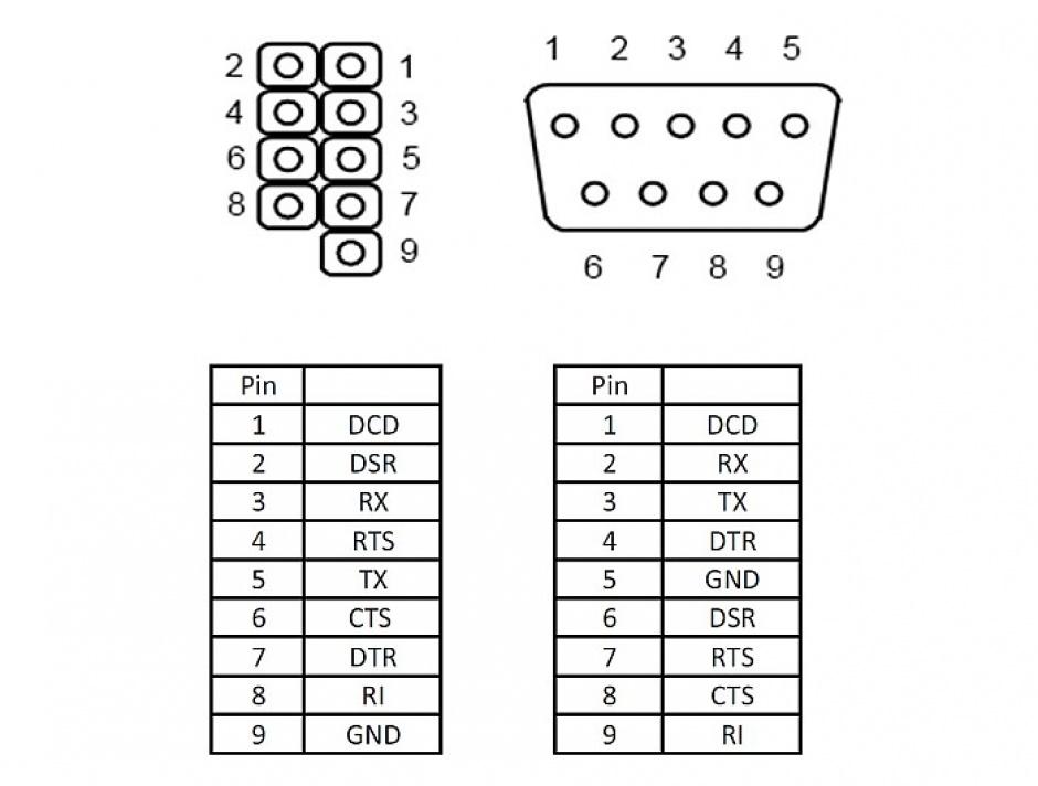 Imagine Bracket cu 1 x Serial nullmodem 9 Pini, Delock 89353