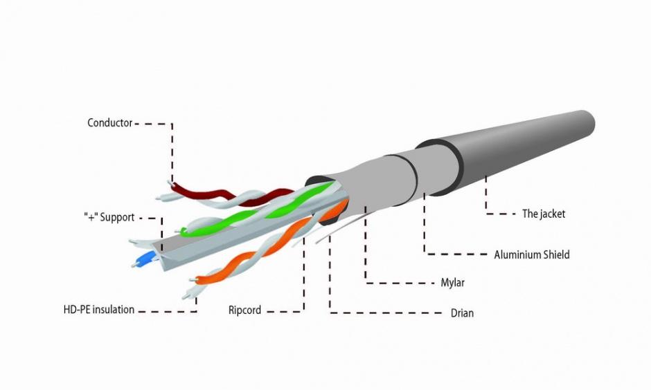 Imagine Rola cablu de retea CAT6 FTP premium CCA fir solid 100m, Gembird FPC-6004-SOL/100