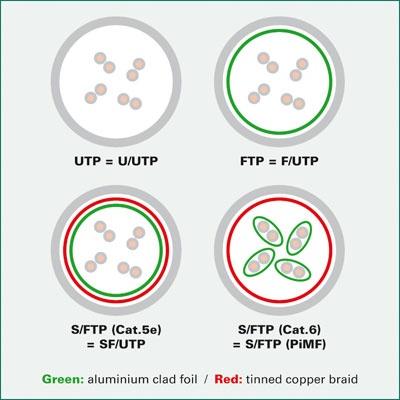 Imagine Cablu retea UTP Value Cat.6 verde 1.5m, 21.99.0953-1