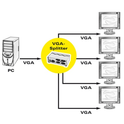 Imagine Multiplicator VGA 4 porturi 450Mhz, portabil, Roline 14.01.3536