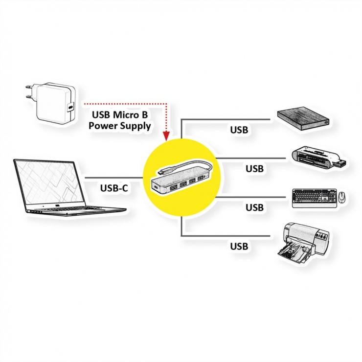 Imagine HUB USB 3.2 Gen 1-C la 4 x USB-A Negru, Value 14.99.5039