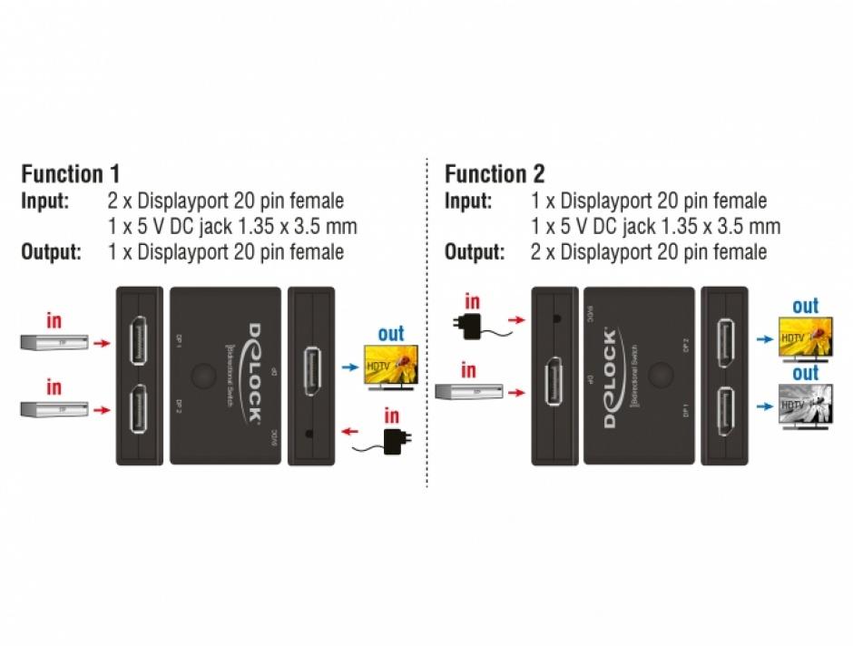 Imagine Switch Displayport 2 porturi 8K30Hz bidirectional, Delock 11478