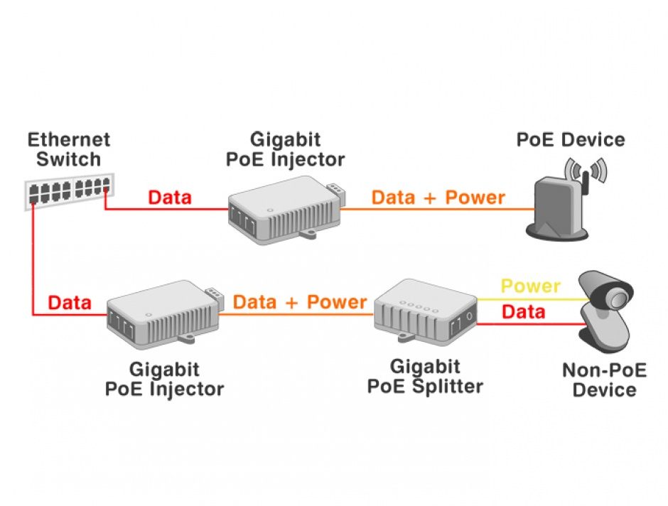 Imagine Injector PoE+ 10 Gigabit 802.3at 30W, Delock 87766