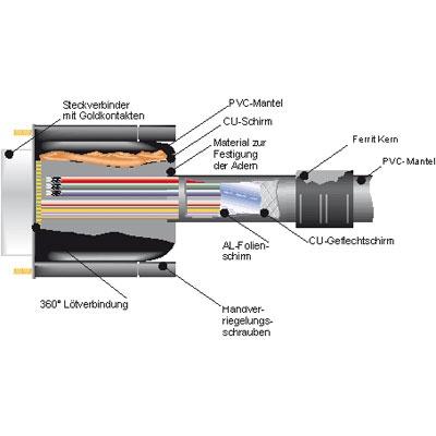Imagine Cablu High Quality VGA 14 pini T-T ecranat + ferita 6m, Roline 11.04.5256-2